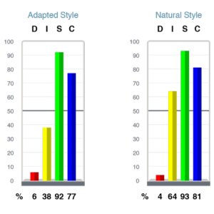 trimetrix assessment chart